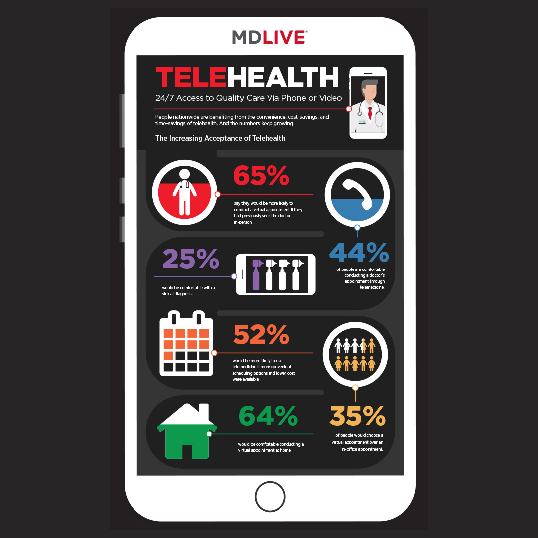 MDLIVE – Increasing Acceptance of Telehealth Infographic
