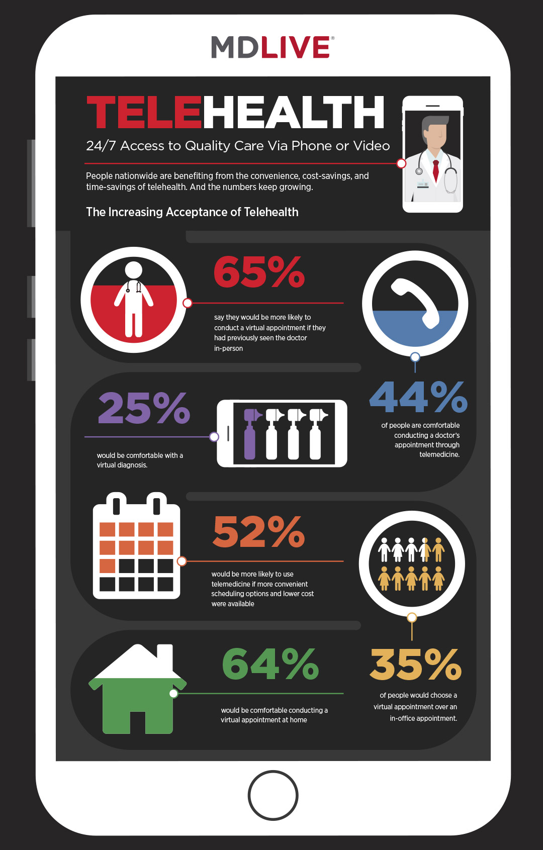 Increasing acceptance of telehealth infographic