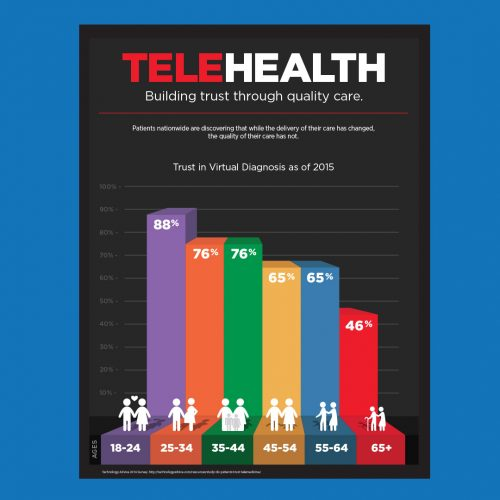 trust in health infographic
